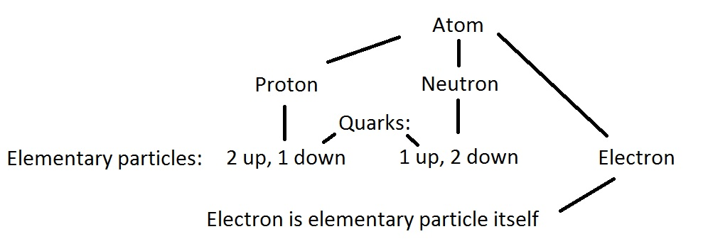 Atom by Dante