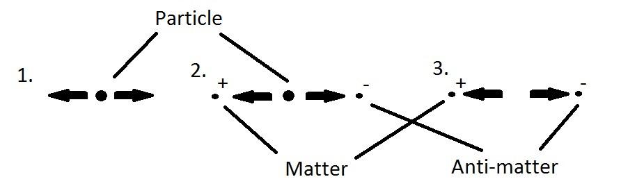 Matter-Anti-matter by Dante
