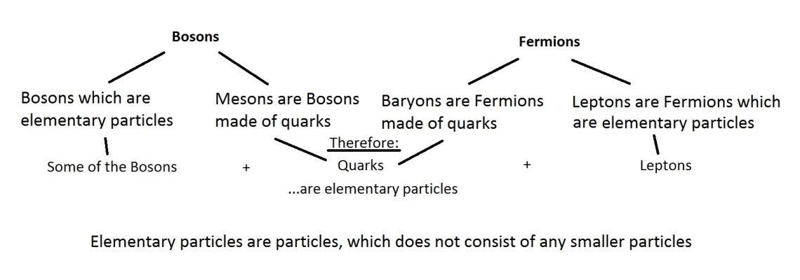 Particles by Dante