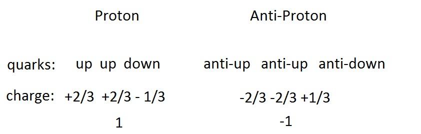 Proton Anti-proton by Dante